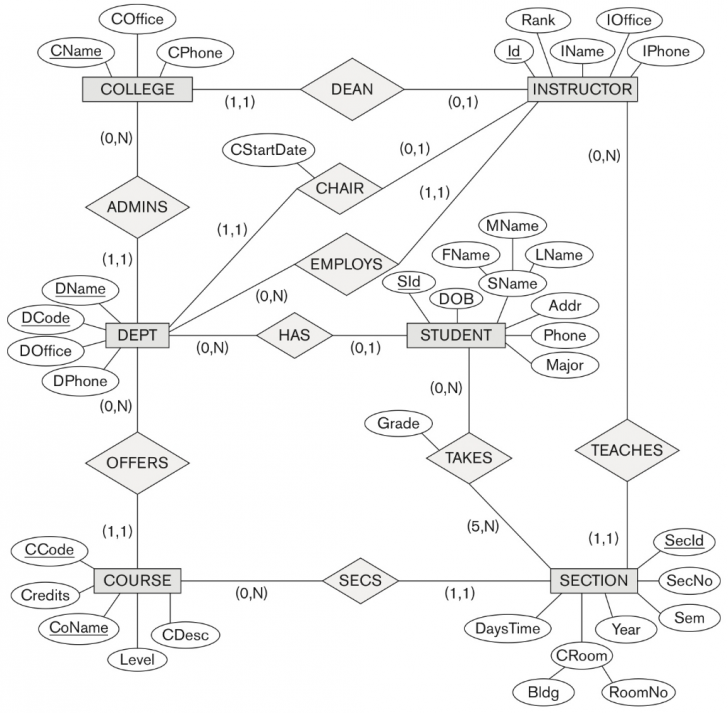 Permalink to Solved: Map The University Er Schema Shown In Figure 3.20 throughout Er Diagram N คือ
