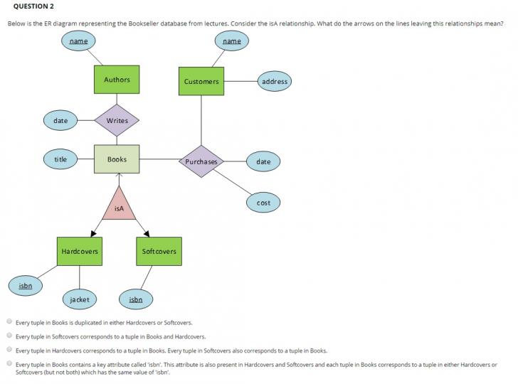Permalink to Er Diagram Isa Relationship