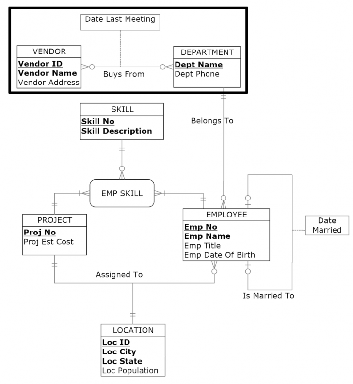 Permalink to Solved: Use Only The Er Diagram To Answer The Next 2 Quest pertaining to Er Diagram Employee Department Project