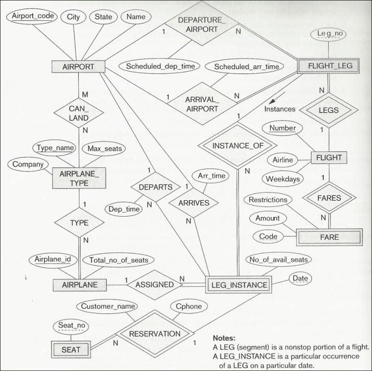 Permalink to Solved: Write Out A Complete Description Of The E-R Diagra with Er Diagram Description