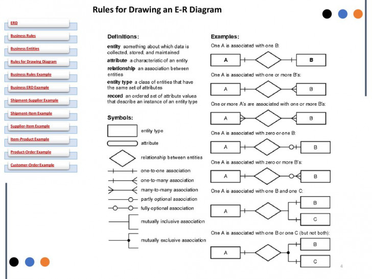Permalink to Some Examples Of Simple Business Rules: – Ppt Download with regard to Er Diagram Rules