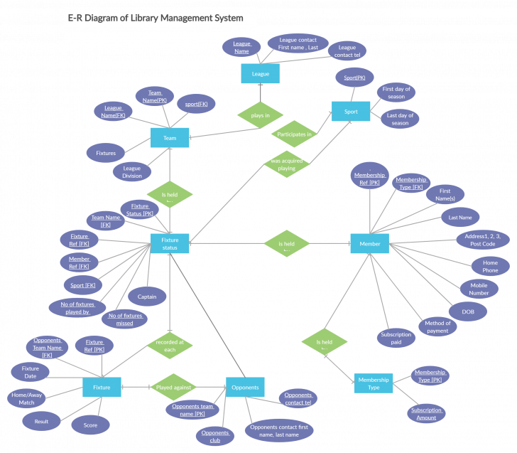 Permalink to Er Diagram For Sports League
