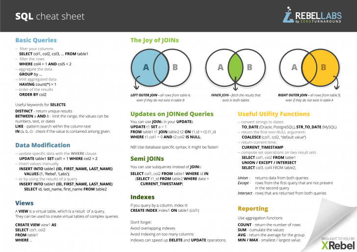 Permalink to Sql Cheat Sheet Pdf For Quick Reference | Jrebel & Xrebel intended for Er Diagram Cheat Sheet