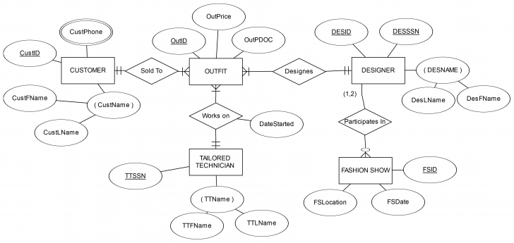 Permalink to Sql Introduction – Er Diagrams | Paul Robaszewski within Er Diagram Introduction