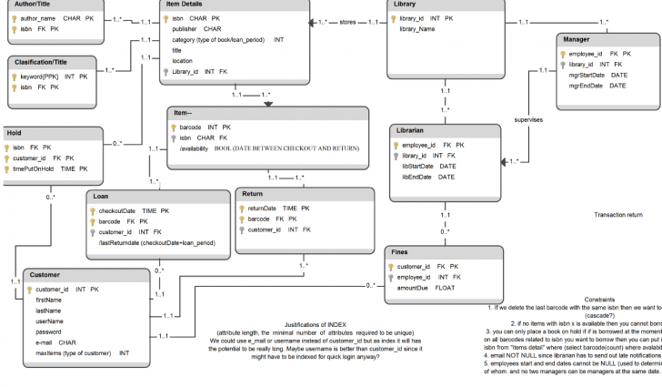 Permalink to Sql Partial Primary Key, Composite Key – Stack Overflow with regard to Primary Key In Er Diagram