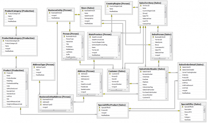 Permalink to Sql Server Business Intelligence Data Modeling inside Sql Database Relationships Diagram