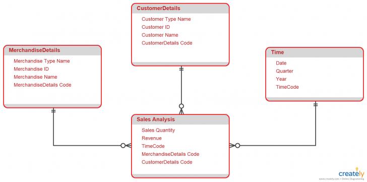 Permalink to Star Schema Diagram. Star Schema Diagram To Organize Data throughout Er Diagram To Star Schema