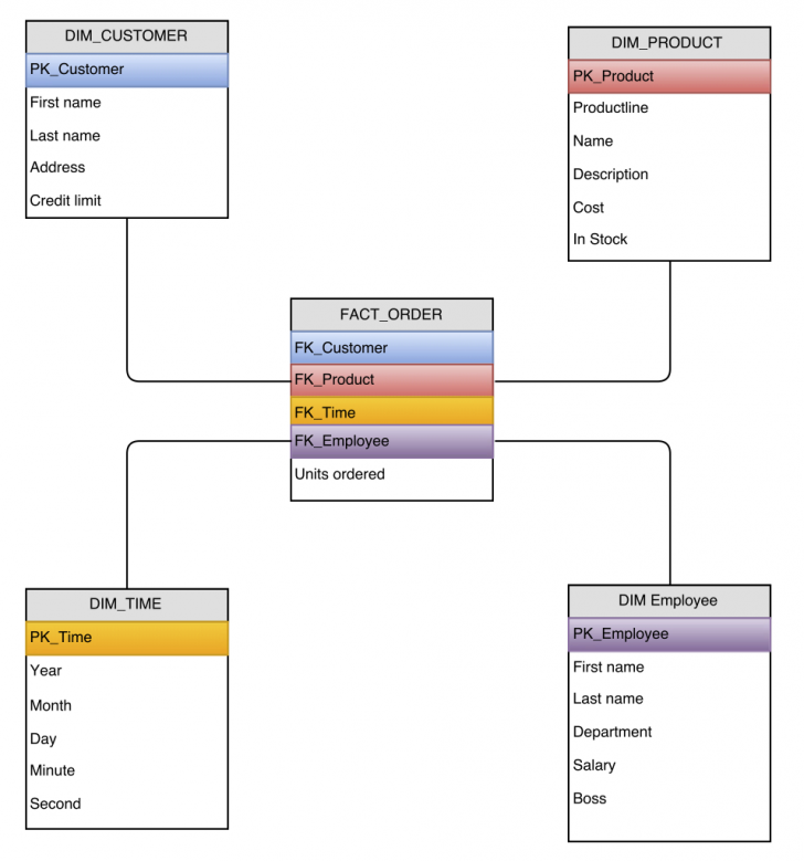 Permalink to Stars, Spreadsheets And The Dynamic List | for Er Diagram To Star Schema