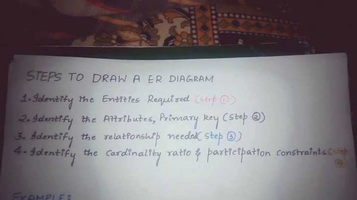 Permalink to Steps To Draw Er Diagram In Database Management System regarding Er Diagram Steps