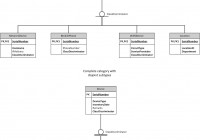 Supertype/subtype Deciding Between Category: Complete pertaining to Er Diagram Disjoint