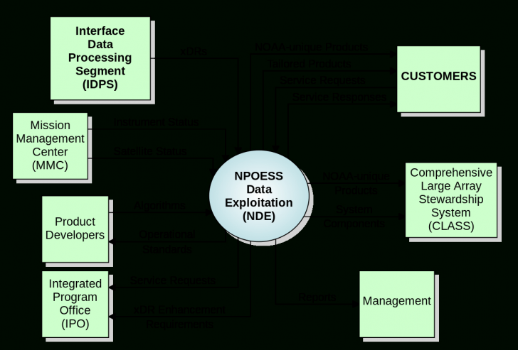 Permalink to System Context Diagram – Wikipedia in Er Diagram Examples Wikipedia