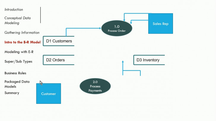 Permalink to Systems Analysis And Design – Entity Relationship Diagrams (E-R) for Entity Relationship Design