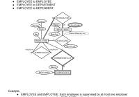 T4-Er – Commerce Websites, Social Networking Sites Etc. Has with Explain Er Diagram