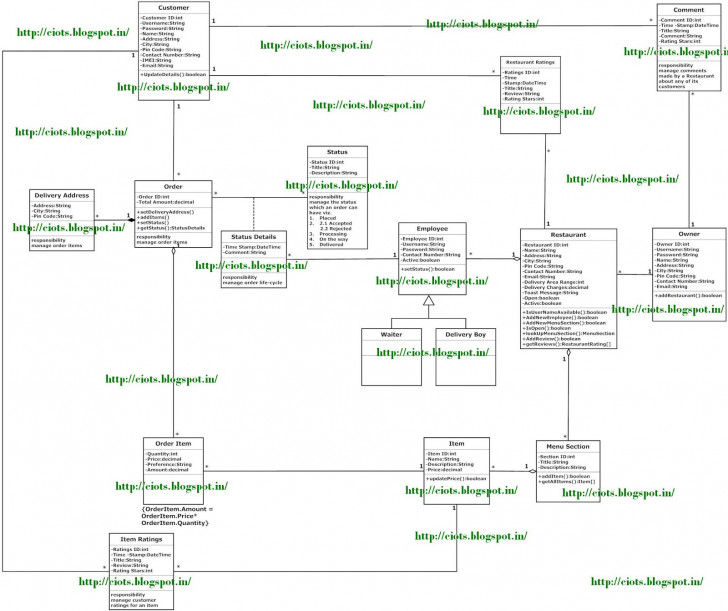 Permalink to Techmight Solutions: Class Diagram For Restaurant Order in Er Diagram Restaurant Management System