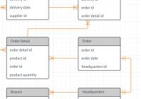 Template: Erd – Lucidchart regarding Er Diagram For Company Database