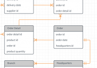 Template: Erd – Lucidchart throughout Er D Diagram