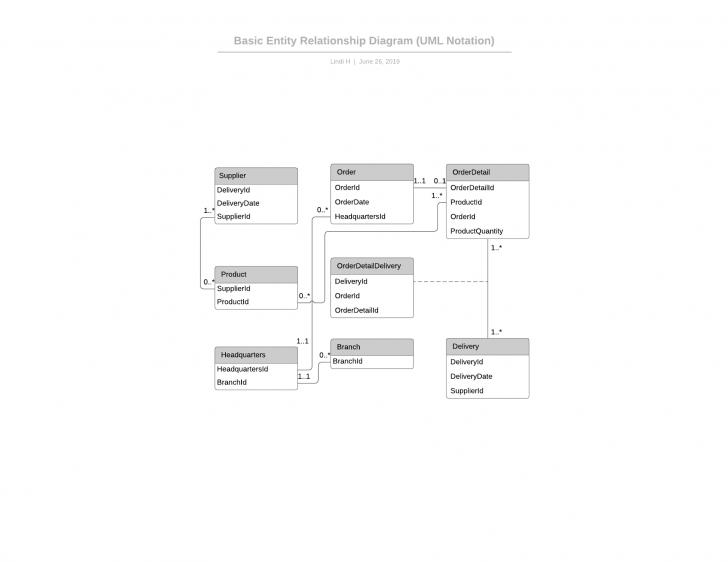 Permalink to Template: Simple Erd (Uml Notation) – Lucidchart in Er Diagram Uml
