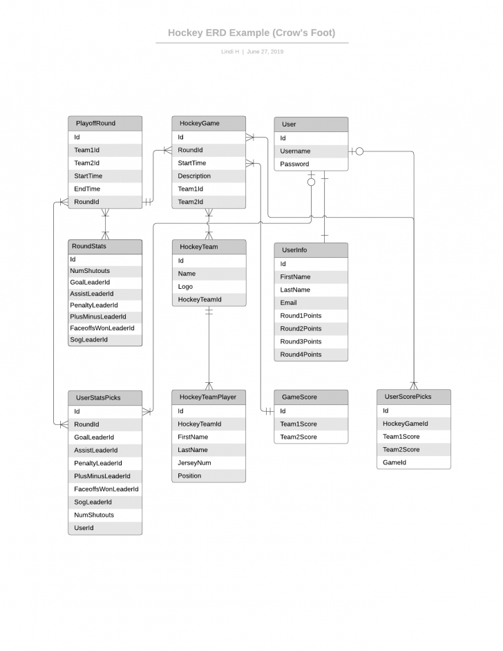 Permalink to Template: Simple Erd (Uml Notation) – Lucidchart pertaining to Er Diagram To Uml