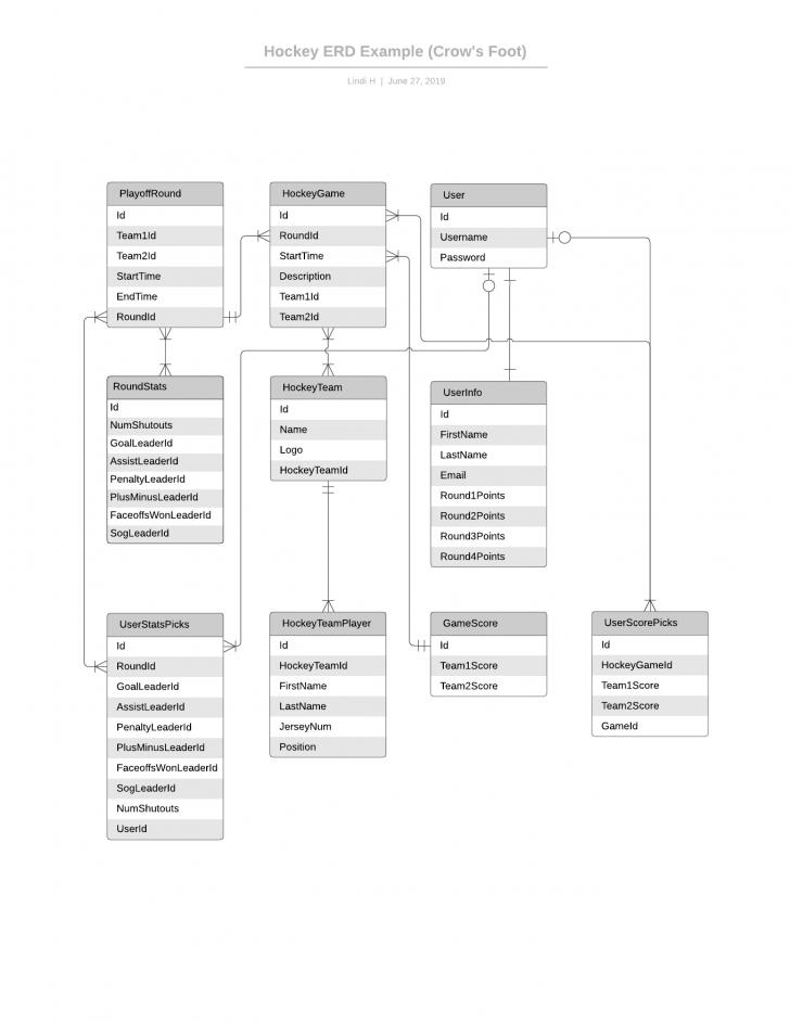 Permalink to Template: Simple Erd (Uml Notation) – Lucidchart throughout Er Diagram Uml