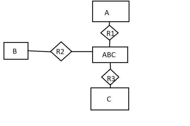 Permalink to Ternary And Binary Er Relationships – Stack Overflow regarding Er Diagram Parent Child Relationship