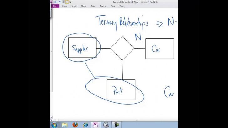 Permalink to Ternary Relationships inside Er Diagram Nedir