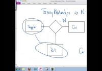 Ternary Relationships throughout Er Diagram Ternary Relationship