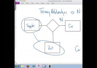 Ternary Relationships – Youtube intended for Ternary Relationship In Er Diagram Examples