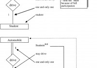 The Cardinality Ratio Of A Relationship regarding Er Diagram One And Only One