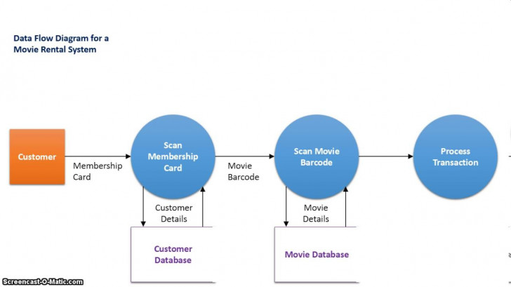 Permalink to The Difference Between Context And Data Flow Diagrams intended for Er Diagram Vs Dfd
