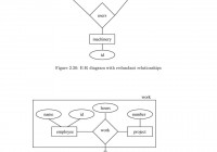 The E-R Èentity-Relationshipè Data Model Views The Real within Er Diagram Aggregation
