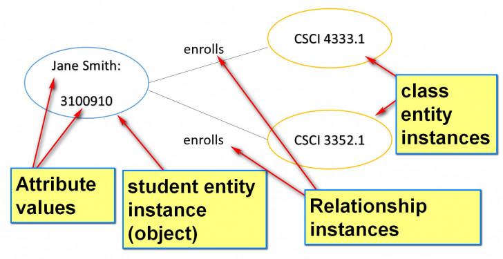 Permalink to The Entity Relationship Model in Er Diagram Vs Er Model