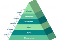 The Sales Process | Entity-Relationship Diagram (Erd) With inside 3D Er Diagram