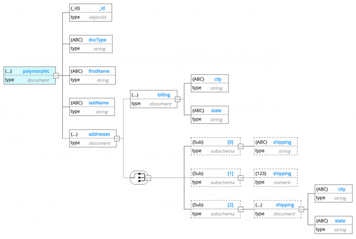Permalink to The Tao Of Nosql Data Modeling – Hackolade Knowledge Base for Er Diagram For Nosql