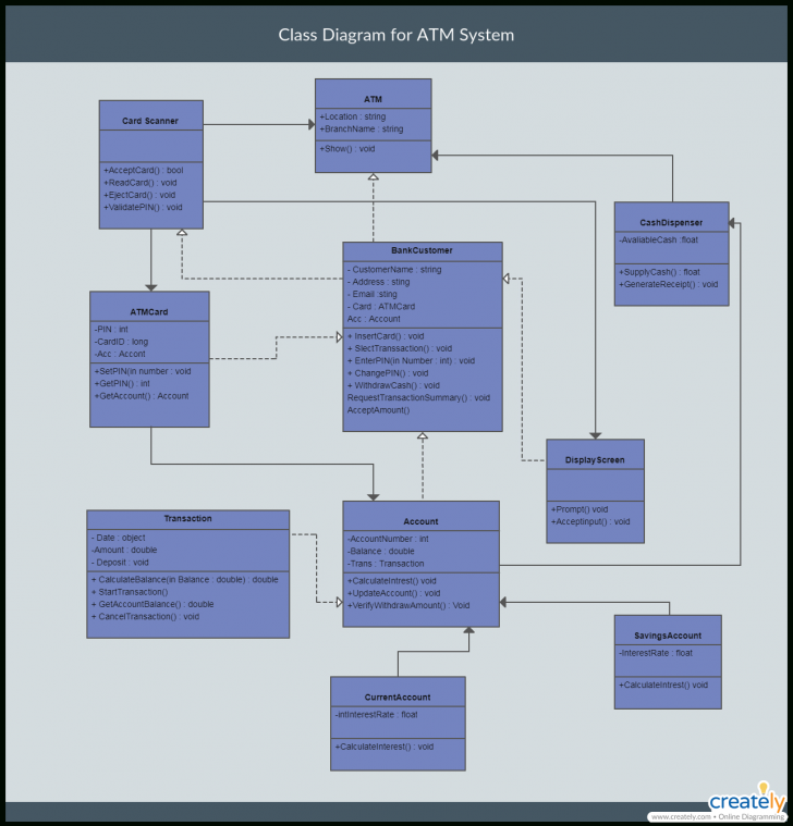 Permalink to The Ultimate Class Diagram Tutorial To Help Model Your intended for Er Diagram Vs Class Diagram