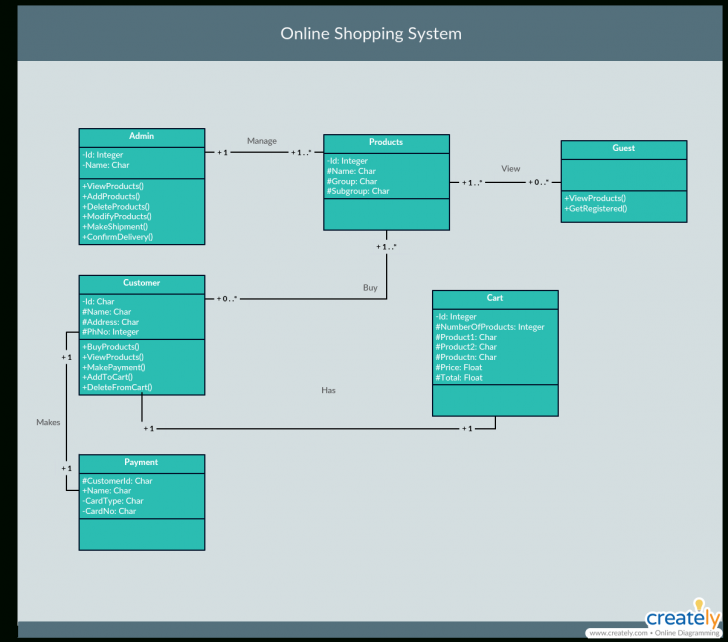 Permalink to The Ultimate Class Diagram Tutorial To Help Model Your with Er Diagram Vs Class Diagram