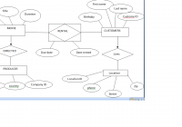 The Work Flows And How To Design An Er Model Or Diagram pertaining to Erd Model