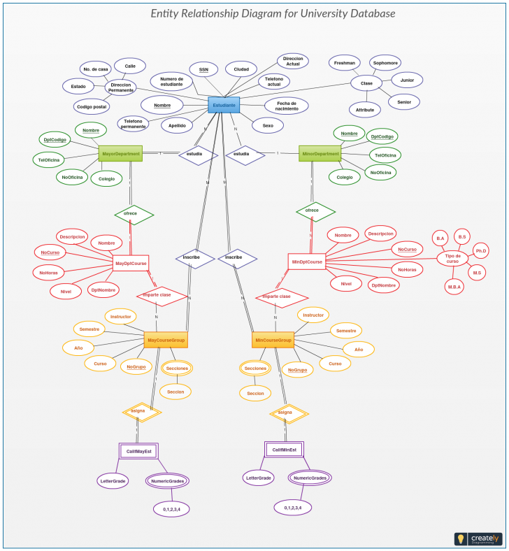 Permalink to This University Database Er Diagram Helps You Visualize The inside Er Diagram For Your College