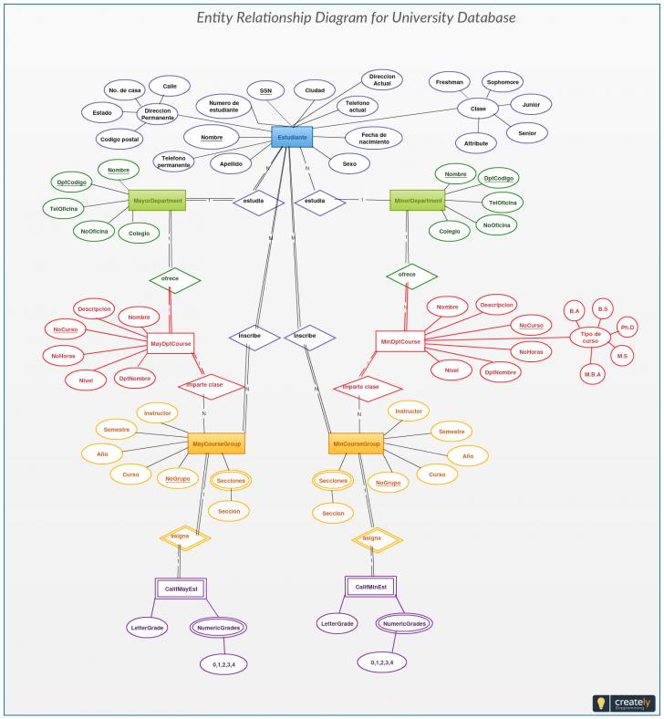 Permalink to This University Database Er Diagram Helps You Visualize The inside Er Diagram University Database