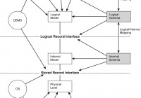 Three Level Database Architecture inside Er Diagram Hierarchy