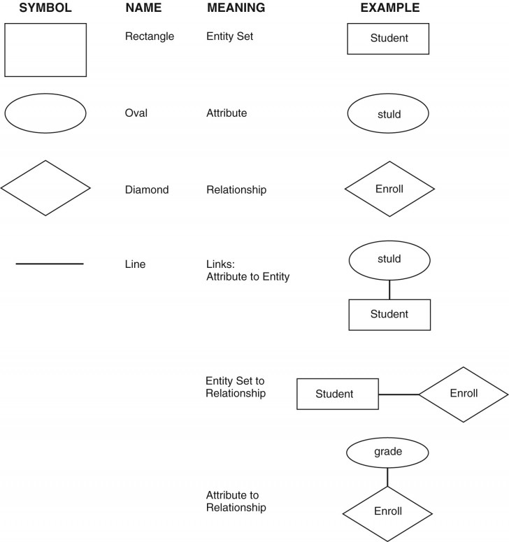 Permalink to Three Level Database Architecture pertaining to Er Diagram Symbols And Meaning