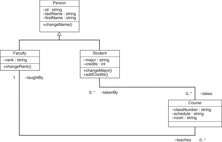 Permalink to Three Level Database Architecture with regard to Er Diagram Of Persistent Database Design