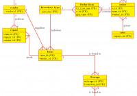 Tikz Pgf – Draw A Erd In Crow's Foot – Tex – Latex Stack inside Er Diagram Latex