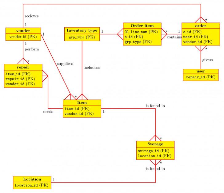 Permalink to Tikz Pgf – Draw A Erd In Crow's Foot – Tex – Latex Stack regarding Er Diagram Thick Line