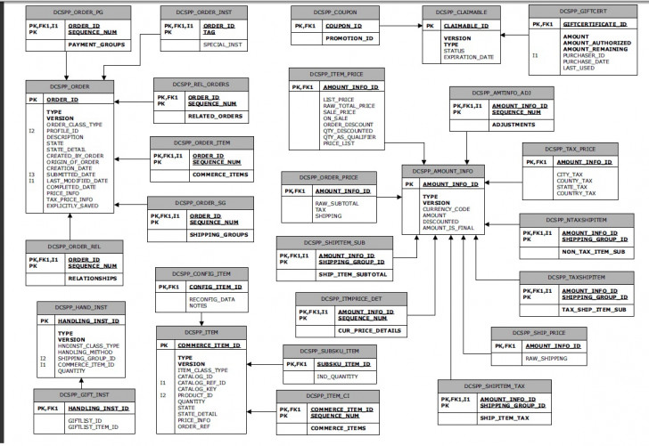 Permalink to Tips From Sony Thomas: Atg Order Schema Er Diagram intended for Er Schema