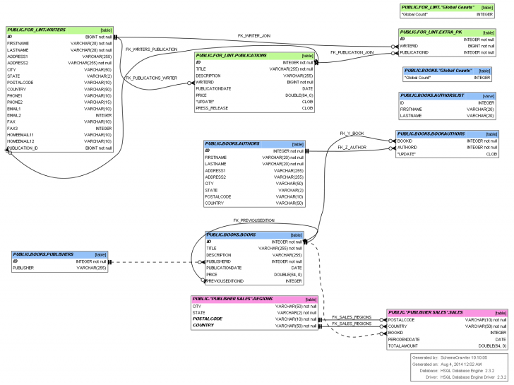 Permalink to Tool To Visualize Sql Database Schema – Software intended for Sql Schema Diagram