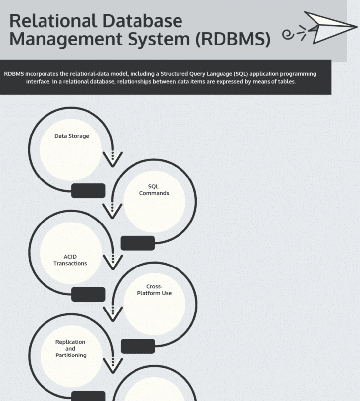 Permalink to Top 10 Free Relational Database Management Systems (Rdbms with regard to Rdbms Diagram