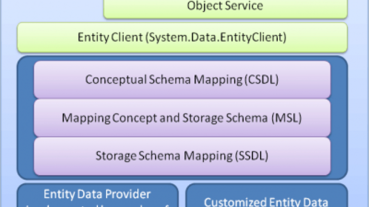 Permalink to Top 16 Ado Entity Framework Interview Questions & Answers for Er Diagram Guru99