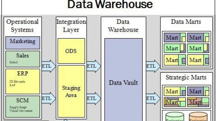 Permalink to Top 50 Data Warehouse Interview Questions & Answers throughout Er Diagram Interview Questions