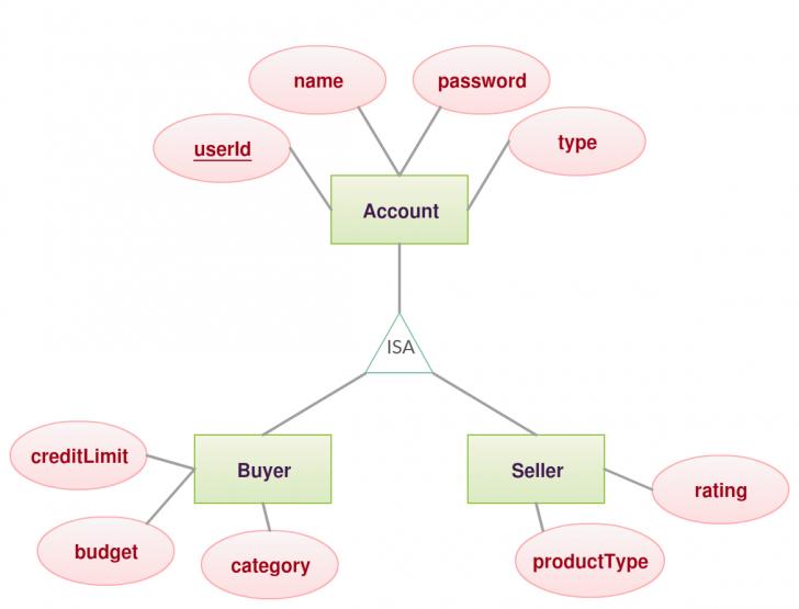 Permalink to Total Participation Vs Partial Participation – Samitha's inside Er Diagram Nedir