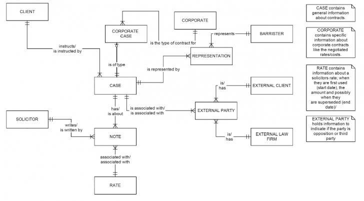 Permalink to Trying To Understand Cardinality In An Entity Relationship with regard to Er Diagram Associative Entity Example